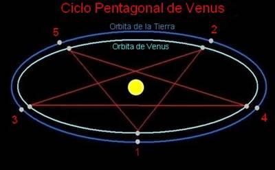 Ciclo de Venus