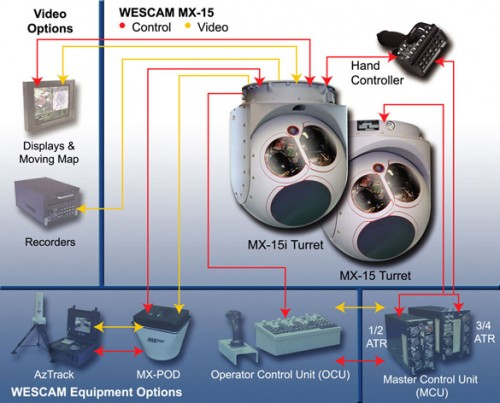 MX-15_Wescam_Components